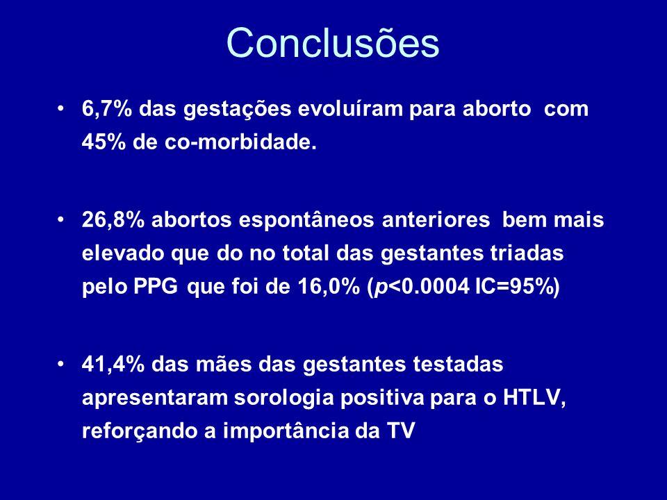 Conclusões6,7% das gestações evoluíram para aborto com 45% de co-morbidade.