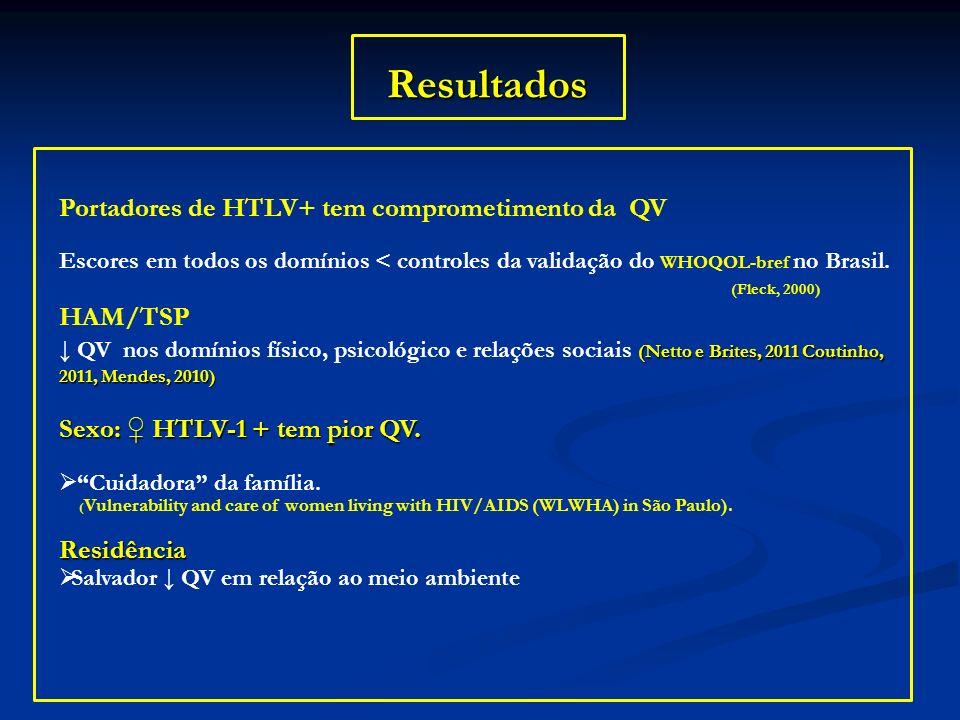 Resultados Portadores de HTLV+ tem comprometimento da QV HAM/TSP