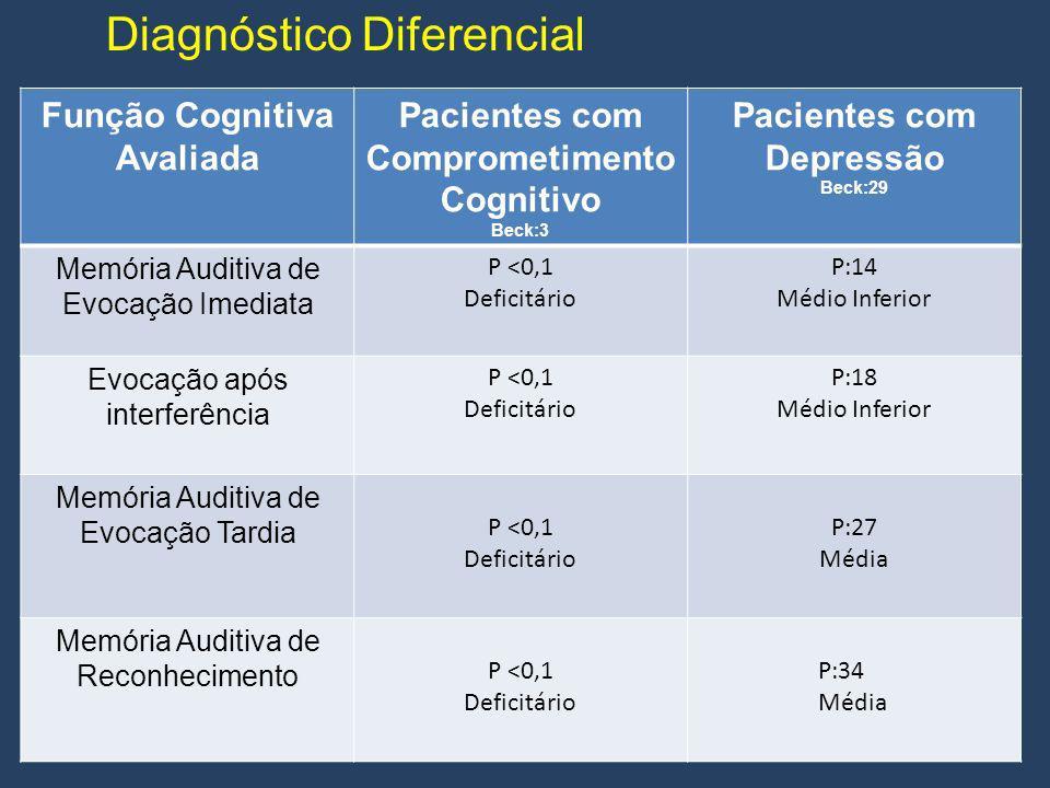 Pacientes com Comprometimento Cognitivo Pacientes com Depressão
