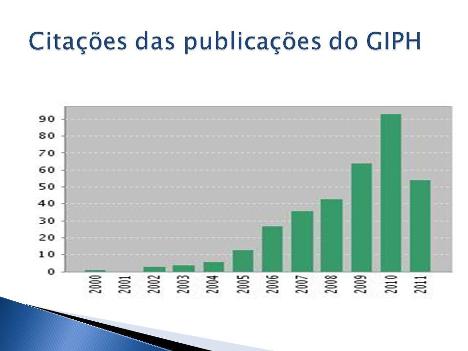Citações das publicações do GIPH