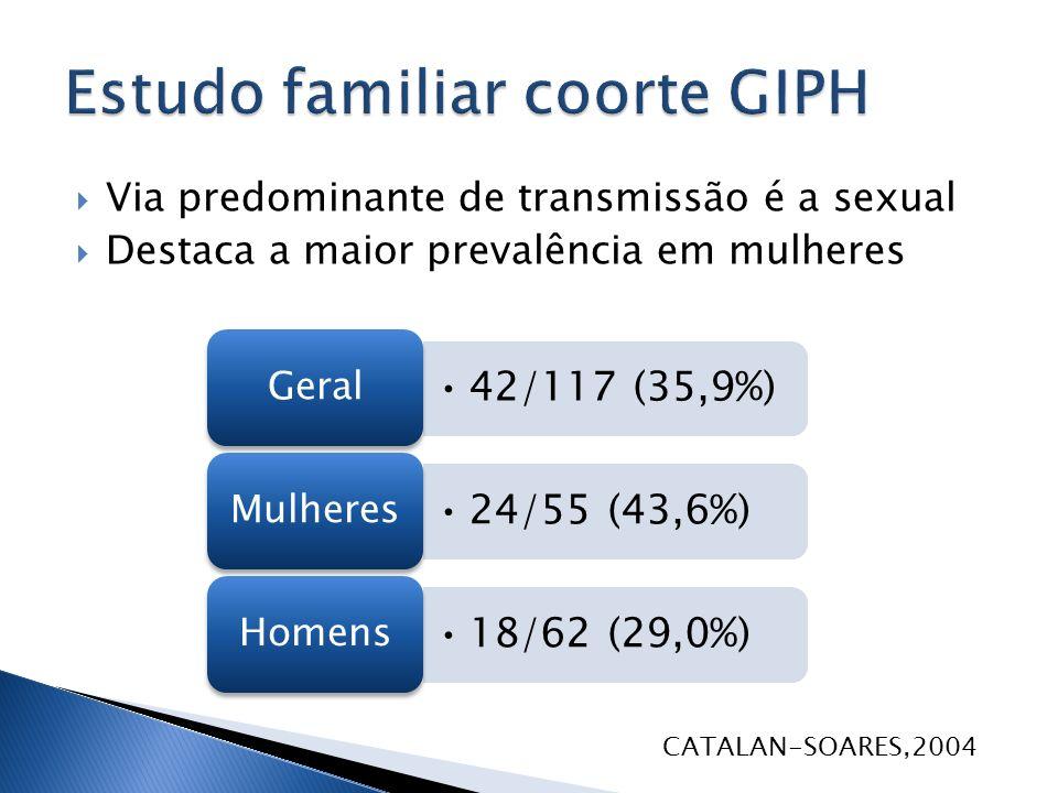 Estudo familiar coorte GIPH
