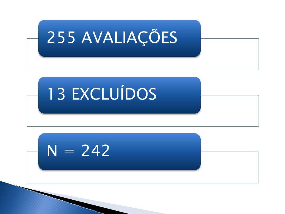 255 AVALIAÇÕES 13 EXCLUÍDOS N = 242