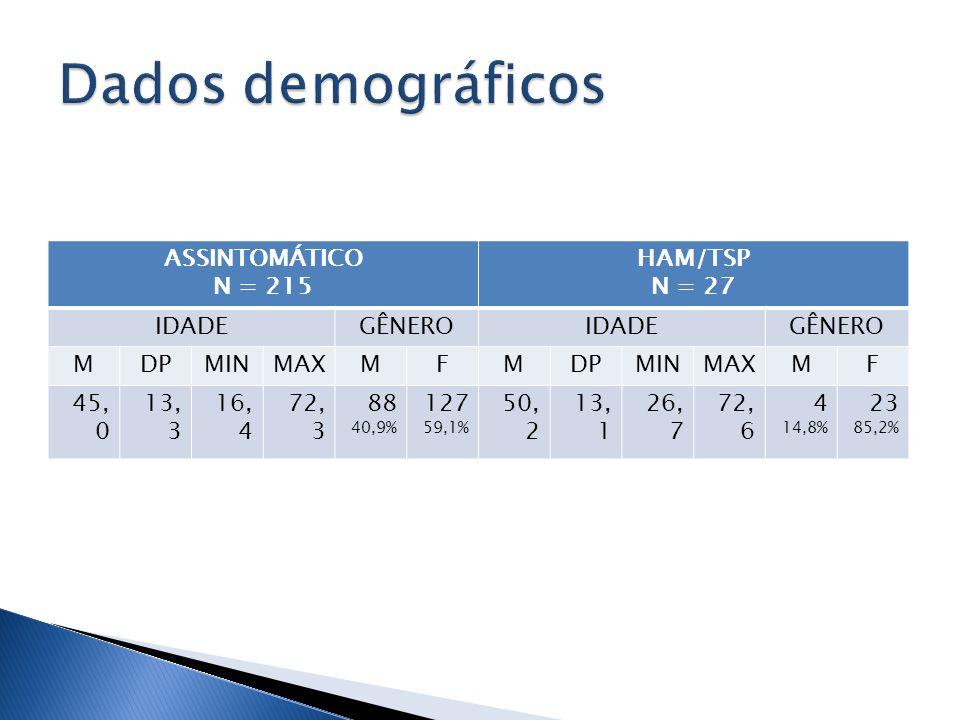 Dados demográficos ASSINTOMÁTICO N = 215 HAM/TSP N = 27 IDADE GÊNERO M