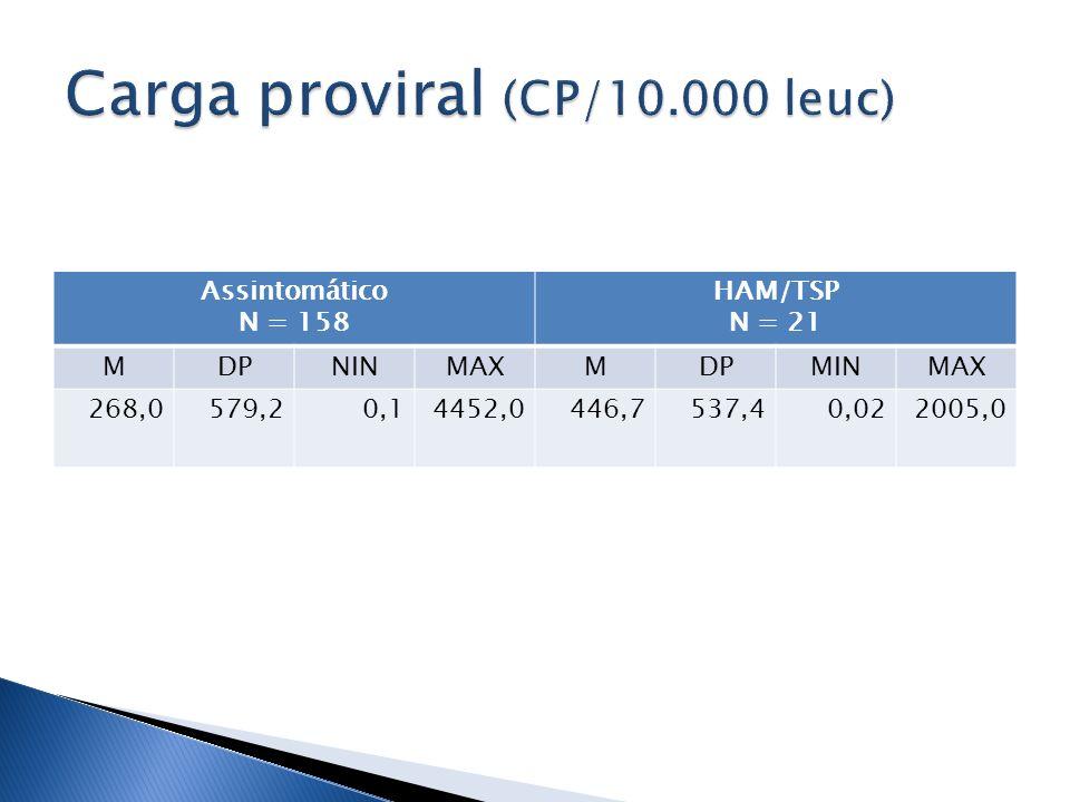 Carga proviral (CP/10.000 leuc)