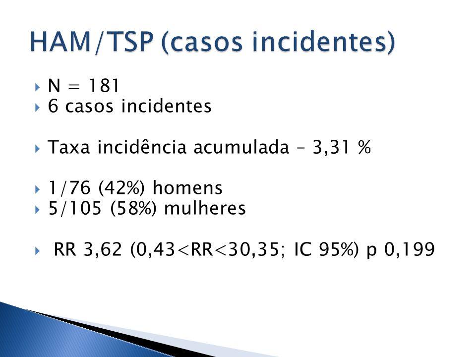 HAM/TSP (casos incidentes)