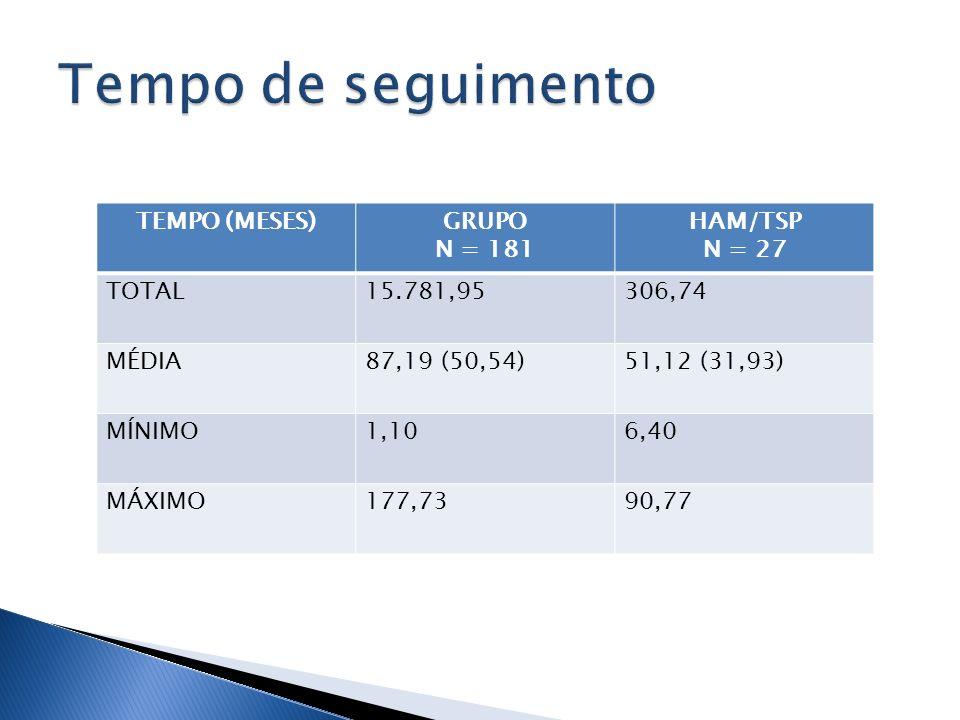Tempo de seguimento TEMPO (MESES) GRUPO N = 181 HAM/TSP N = 27 TOTAL