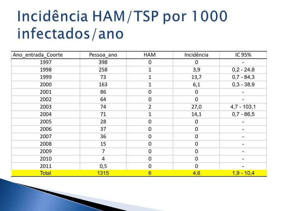Incidência HAM/TSP por 1000 infectados/ano