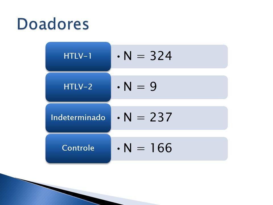 Doadores HTLV-1 N = 324 HTLV-2 N = 9 Indeterminado N = 237 Controle