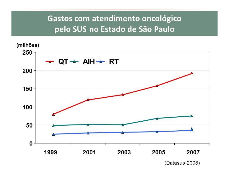 Gastos com atendimento oncológico pelo SUS no Estado de São Paulo