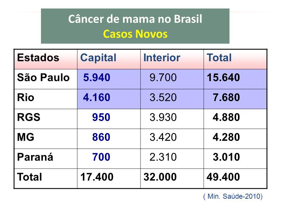 Câncer de mama no Brasil Casos Novos