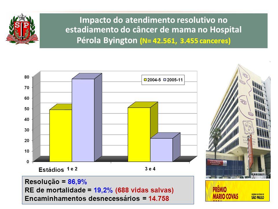 Impacto do atendimento resolutivo no estadiamento do câncer de mama no Hospital Pérola Byington (N= 42.561, 3.455 canceres)