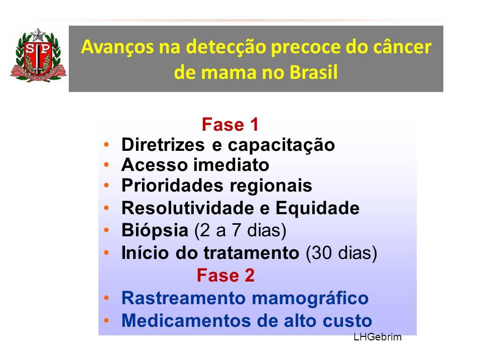 Avanços na detecção precoce do câncer de mama no Brasil
