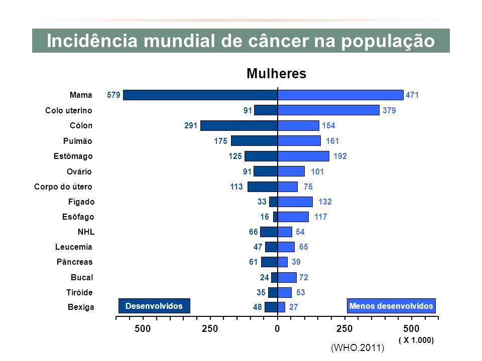 Incidência mundial de câncer na população