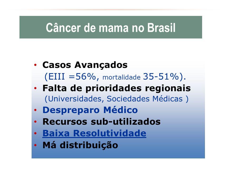 Câncer de mama no Brasil