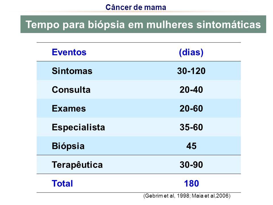 Tempo para biópsia em mulheres sintomáticas
