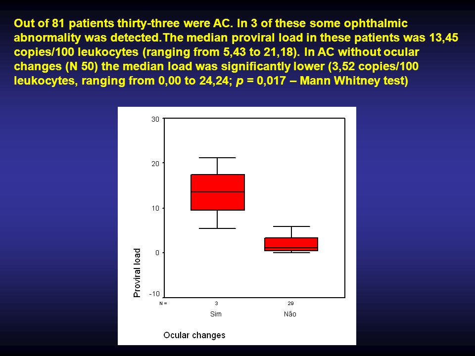 Out of 81 patients thirty-three were AC