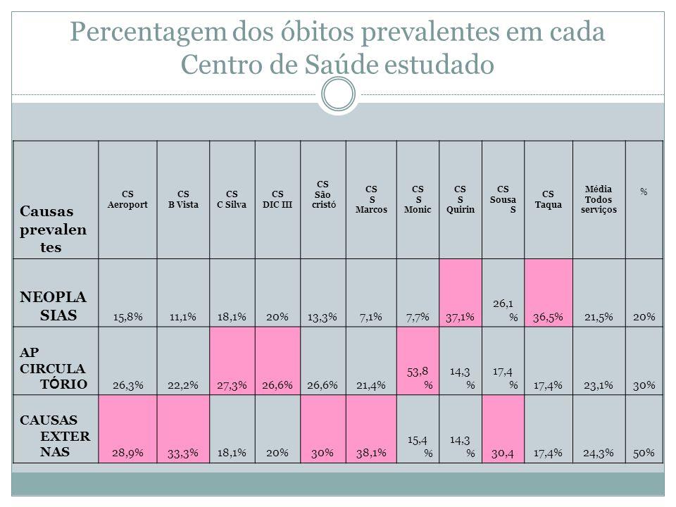 Percentagem dos óbitos prevalentes em cada Centro de Saúde estudado