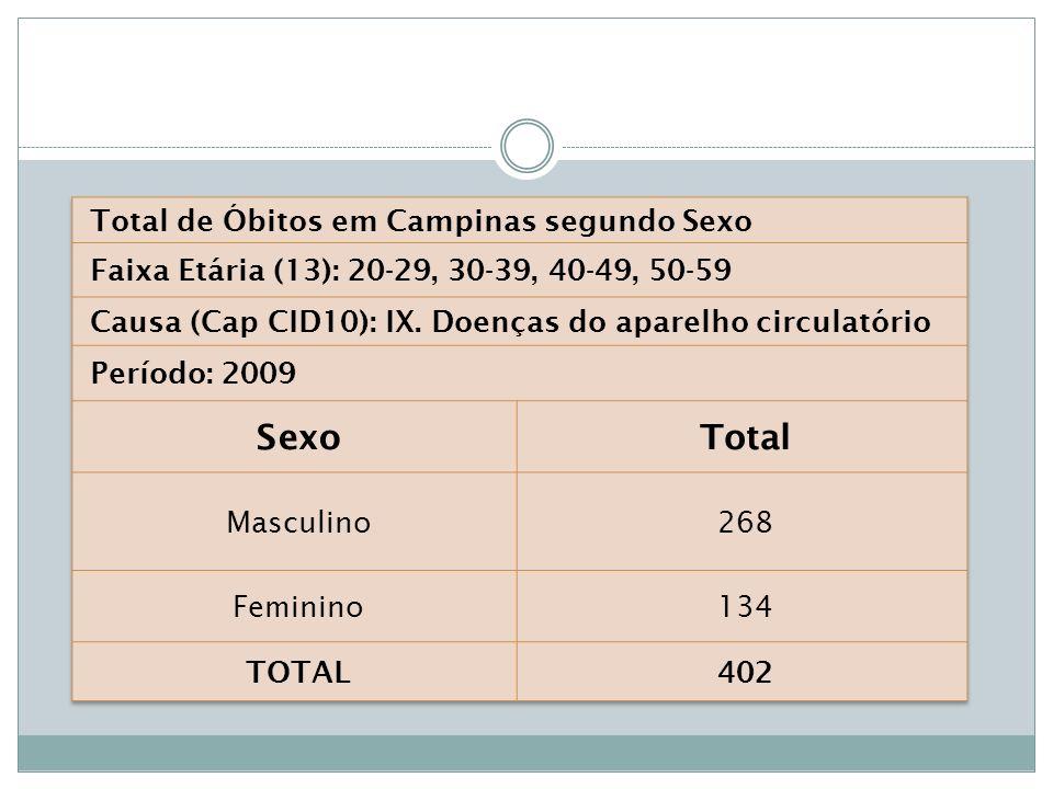 Sexo Total Total de Óbitos em Campinas segundo Sexo