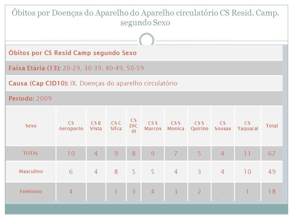 Óbitos por Doenças do Aparelho do Aparelho circulatório CS Resid. Camp