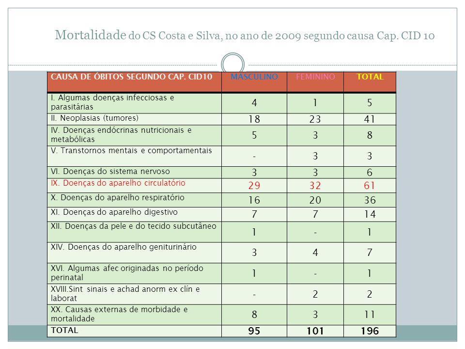 Mortalidade do CS Costa e Silva, no ano de 2009 segundo causa Cap