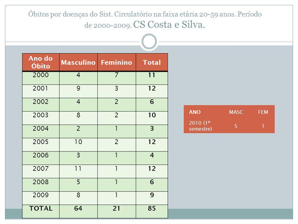 Óbitos por doenças do Sist. Circulatório na faixa etária 20-59 anos