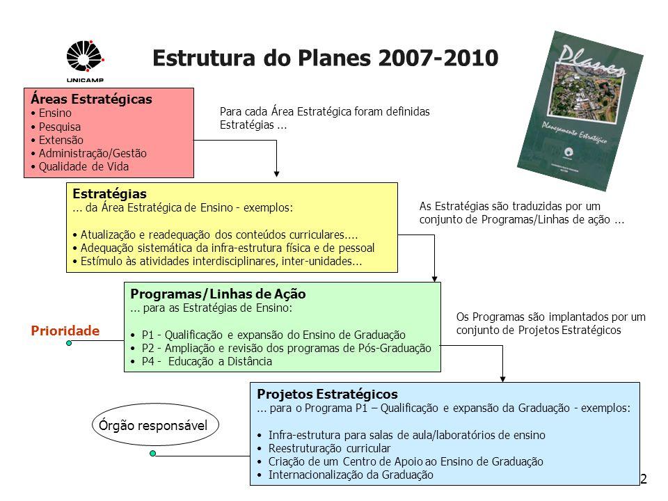 Estrutura do Planes 2007-2010 Planejamento 2003 Áreas Estratégicas