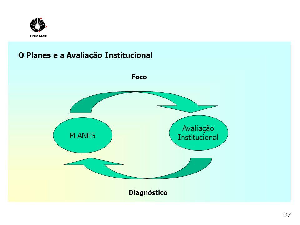 O Planes e a Avaliação Institucional