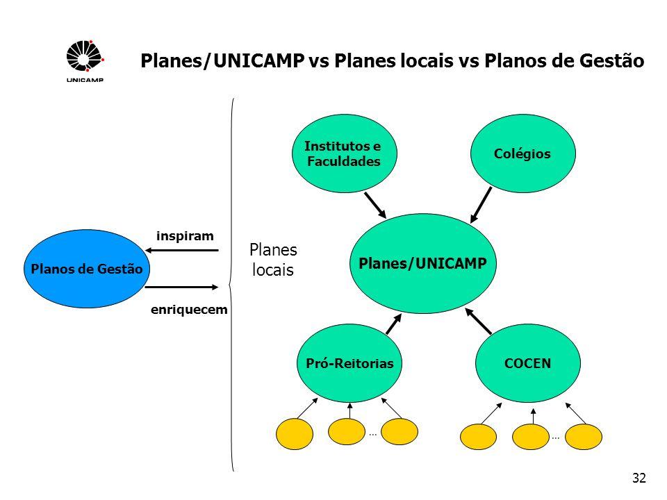 Planes/UNICAMP vs Planes locais vs Planos de Gestão