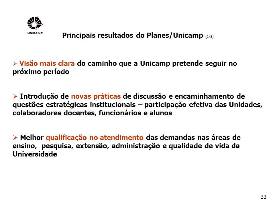 Principais resultados do Planes/Unicamp (1/3)