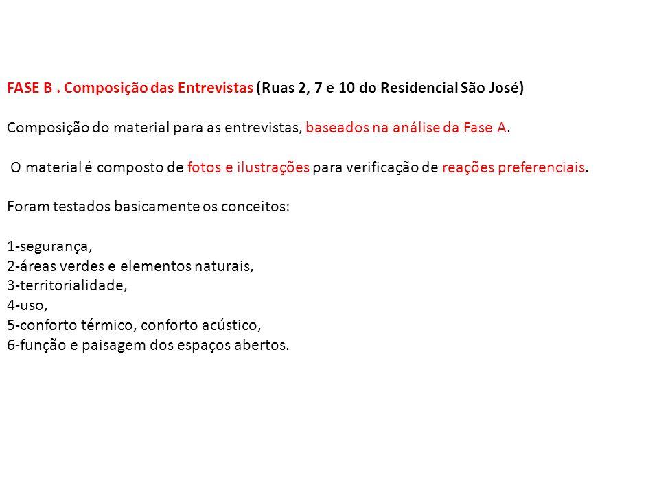 FASE B . Composição das Entrevistas (Ruas 2, 7 e 10 do Residencial São José)