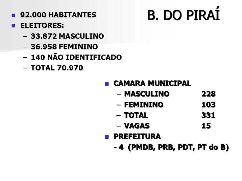B. DO PIRAÍ 92.000 HABITANTES ELEITORES: 33.872 MASCULINO