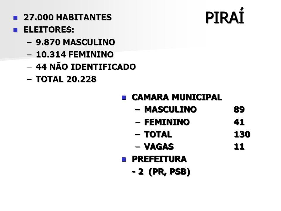 PIRAÍ 27.000 HABITANTES ELEITORES: 9.870 MASCULINO 10.314 FEMININO