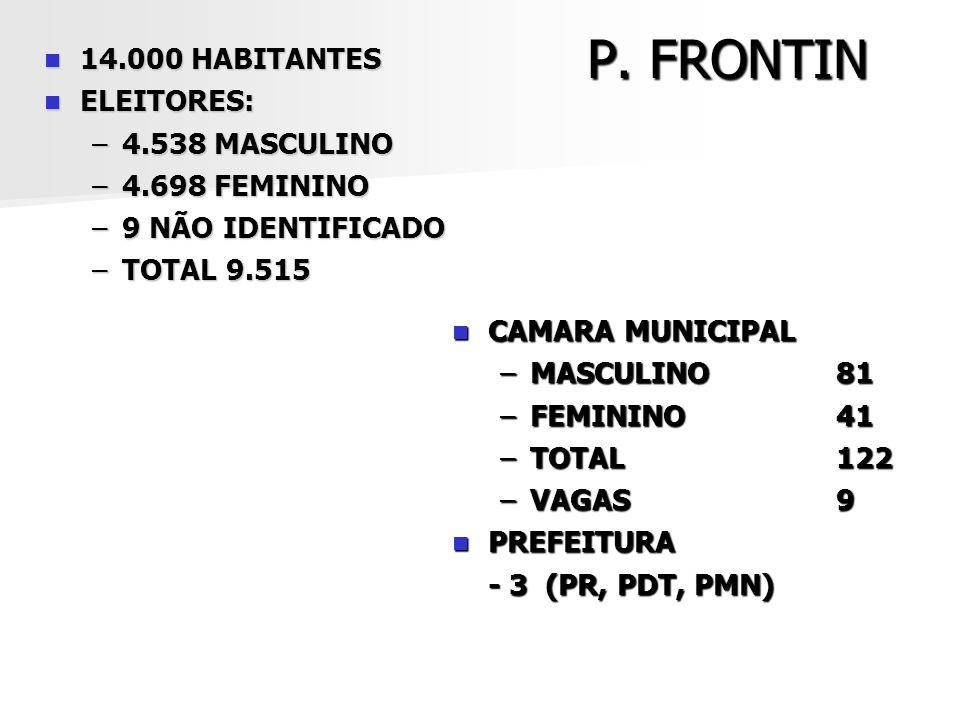 P. FRONTIN 14.000 HABITANTES ELEITORES: 4.538 MASCULINO 4.698 FEMININO