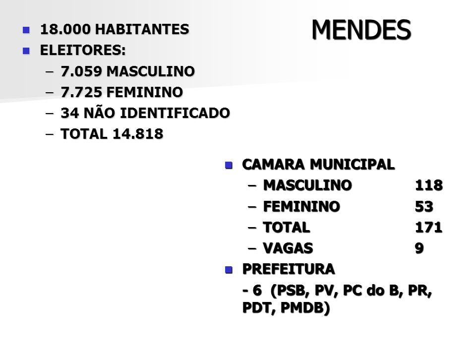 MENDES 18.000 HABITANTES ELEITORES: 7.059 MASCULINO 7.725 FEMININO
