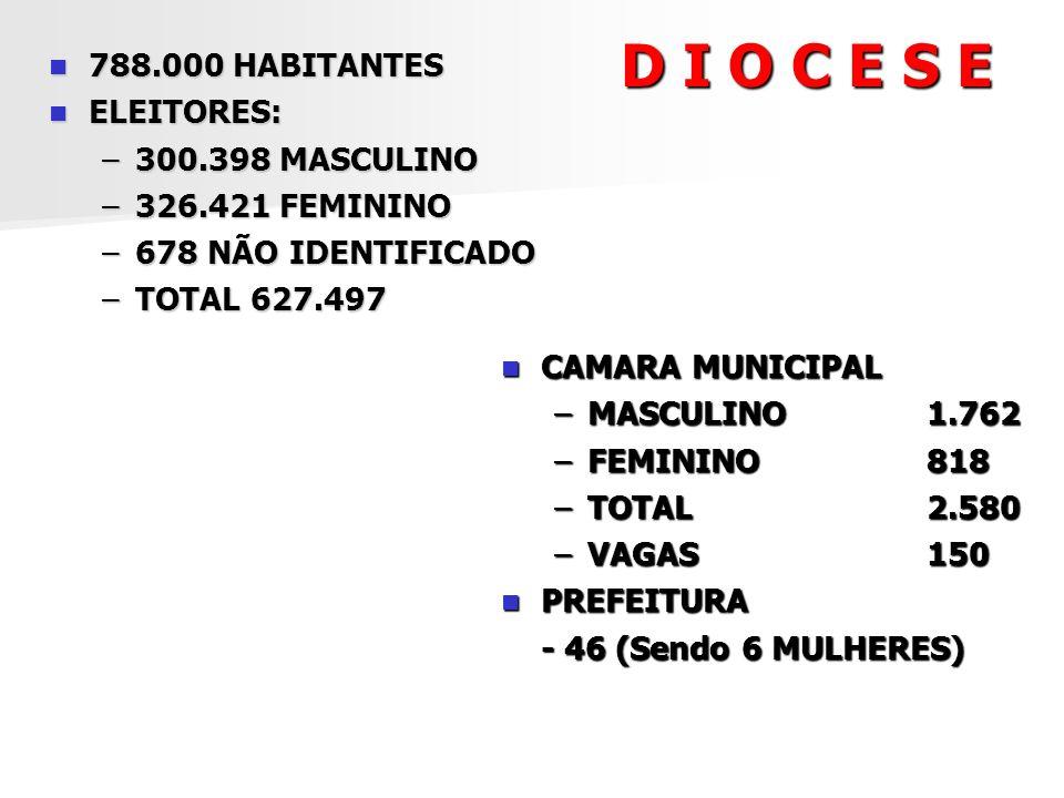 D I O C E S E 788.000 HABITANTES ELEITORES: 300.398 MASCULINO