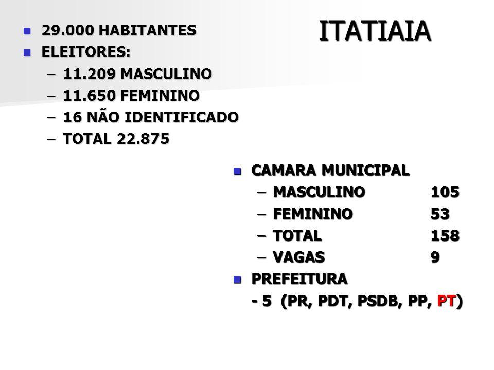 ITATIAIA 29.000 HABITANTES ELEITORES: 11.209 MASCULINO 11.650 FEMININO