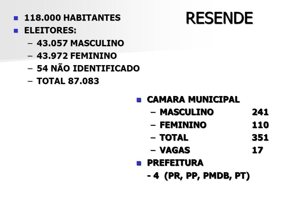 RESENDE 118.000 HABITANTES ELEITORES: 43.057 MASCULINO 43.972 FEMININO