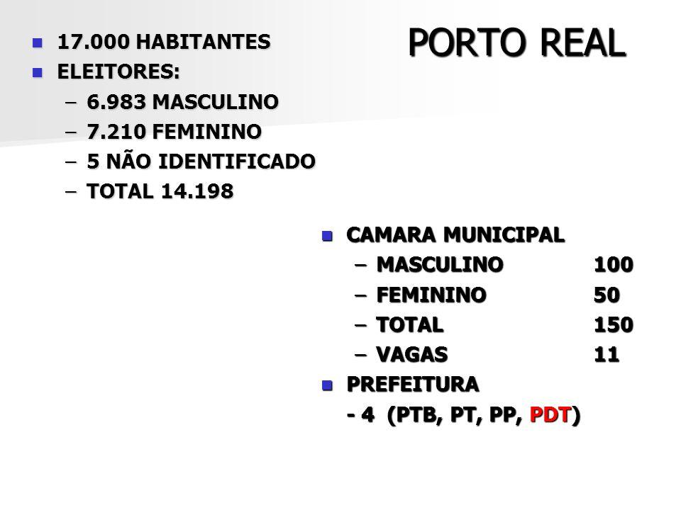 PORTO REAL 17.000 HABITANTES ELEITORES: 6.983 MASCULINO 7.210 FEMININO