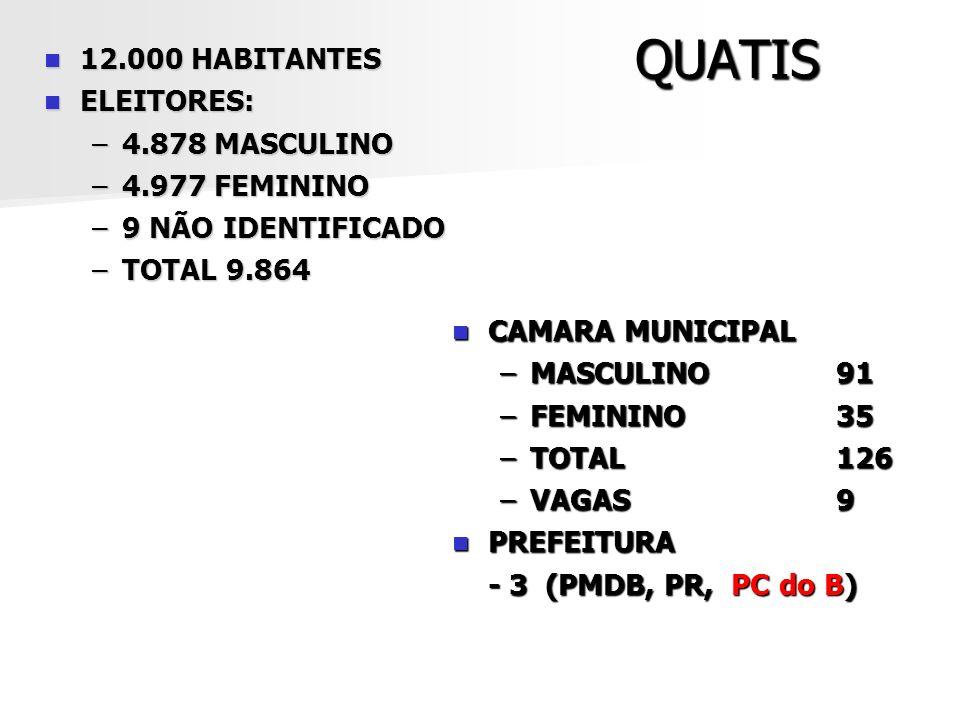 QUATIS 12.000 HABITANTES ELEITORES: 4.878 MASCULINO 4.977 FEMININO