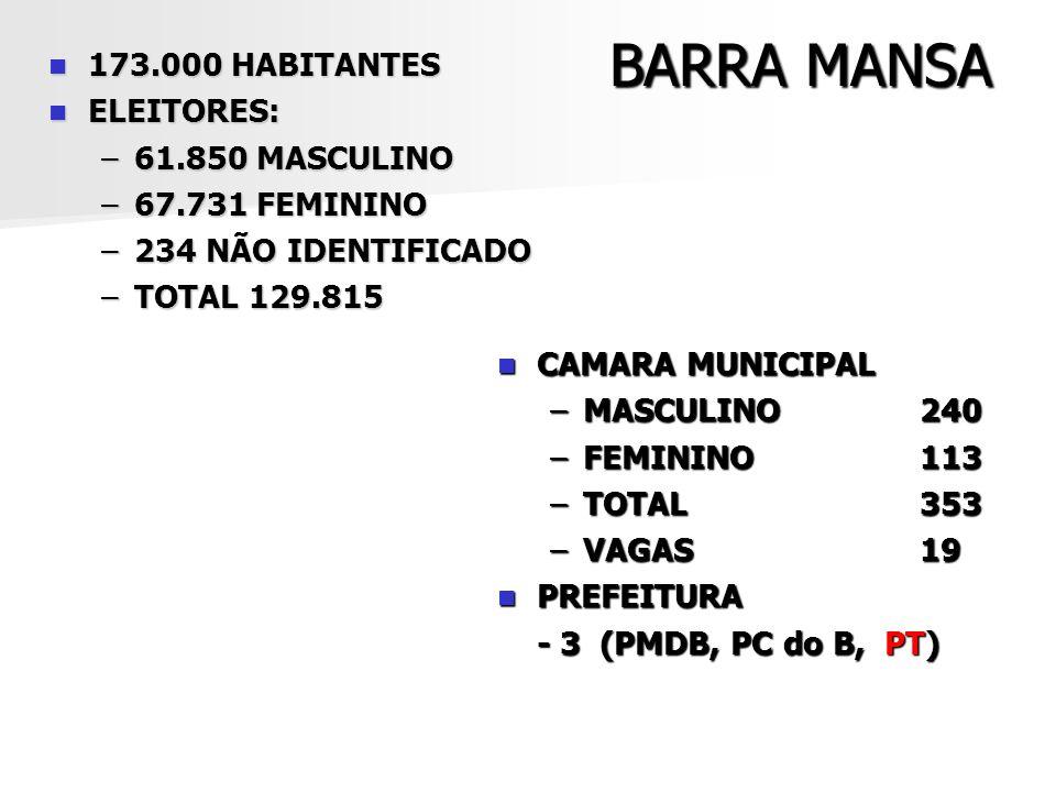 BARRA MANSA 173.000 HABITANTES ELEITORES: 61.850 MASCULINO