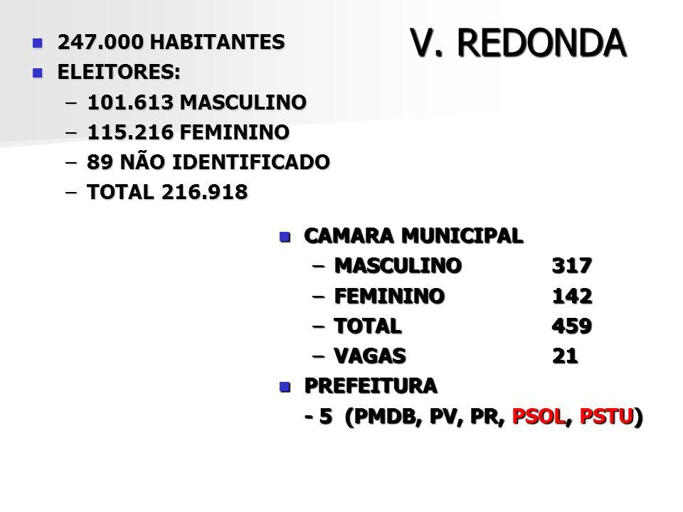 V. REDONDA 247.000 HABITANTES ELEITORES: 101.613 MASCULINO