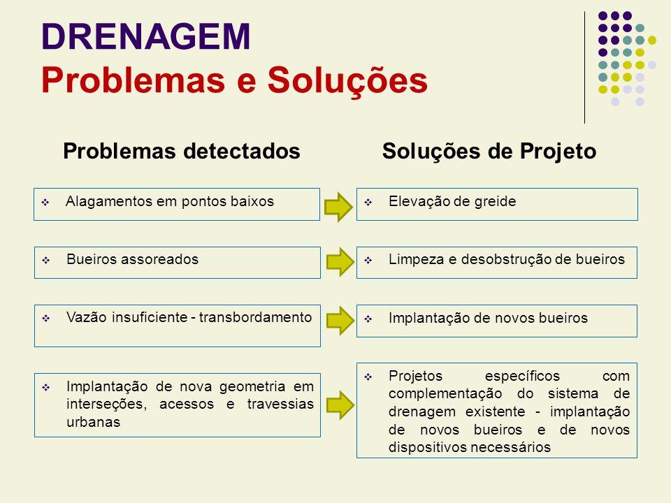 DRENAGEM Problemas e Soluções