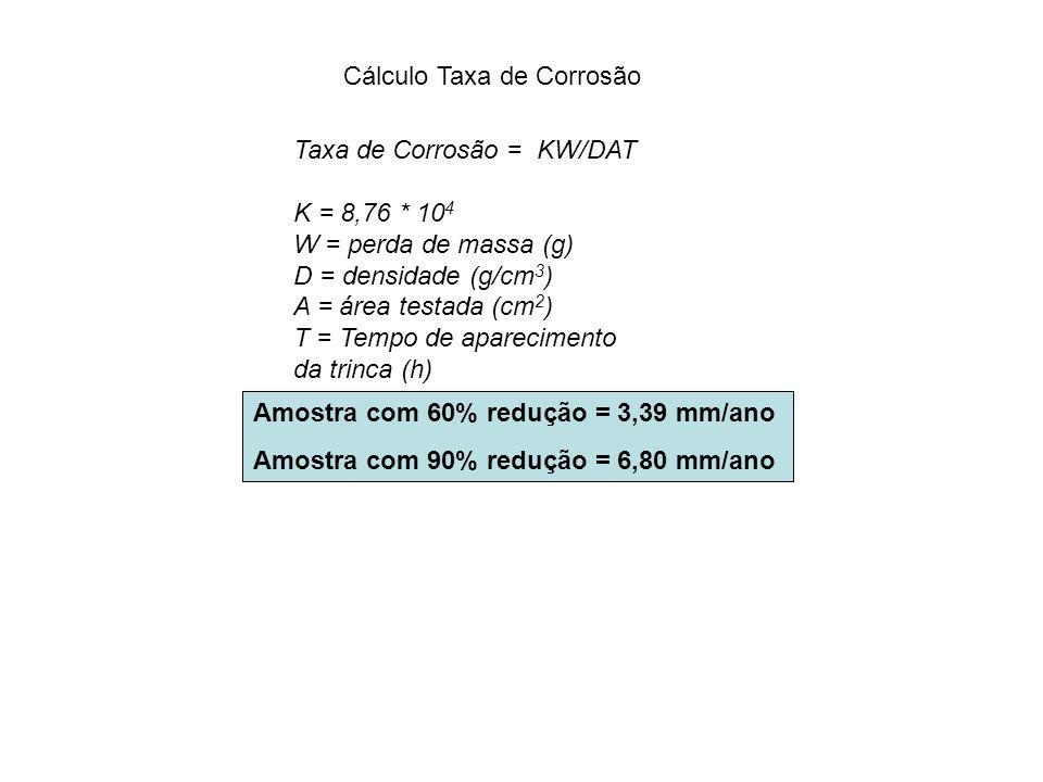 Cálculo Taxa de Corrosão
