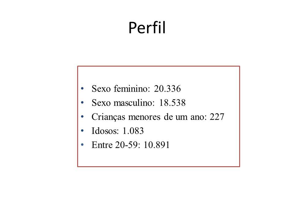 Perfil Sexo feminino: 20.336 Sexo masculino: 18.538