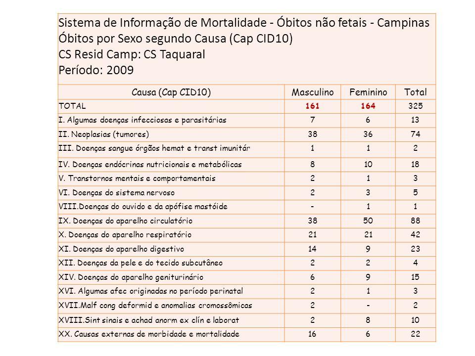Sistema de Informação de Mortalidade - Óbitos não fetais - Campinas
