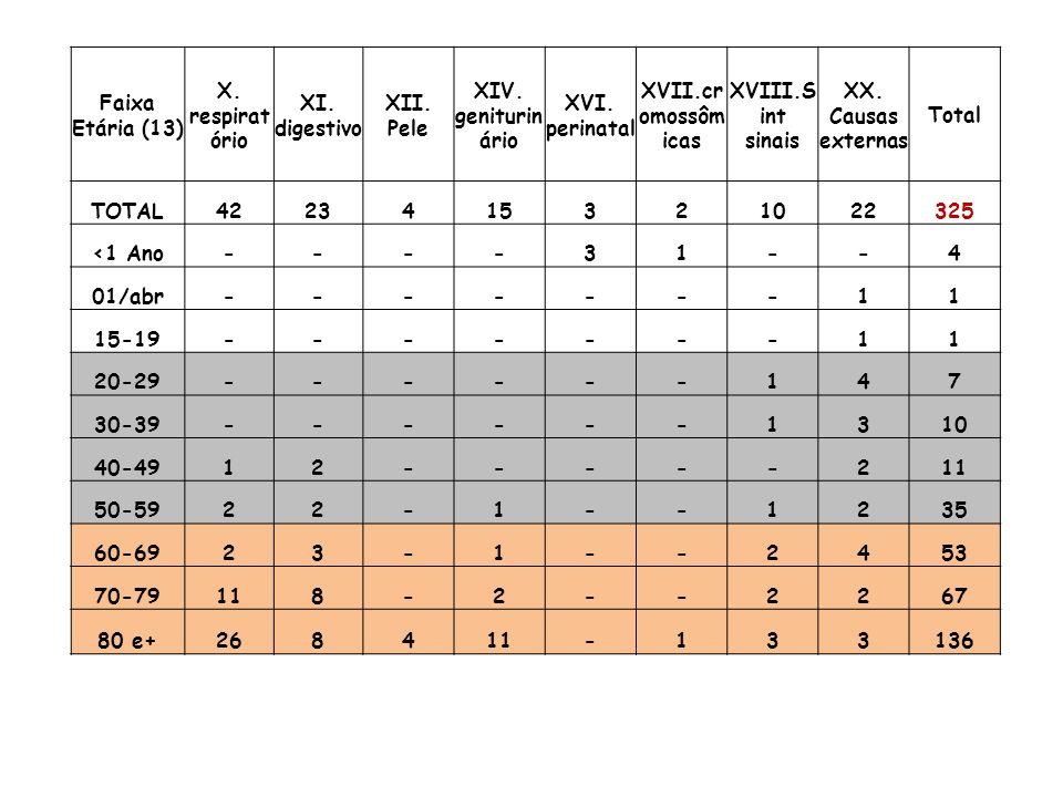 Faixa Etária (13) X. respiratório. XI. digestivo. XII. Pele. XIV. geniturinário. XVI. perinatal.