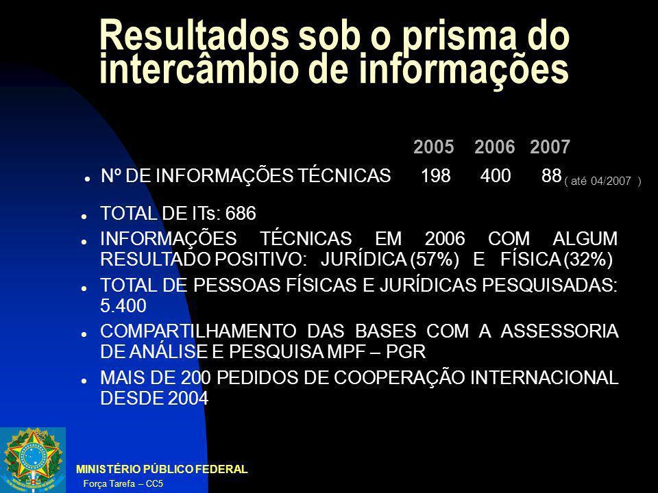 Resultados sob o prisma do intercâmbio de informações