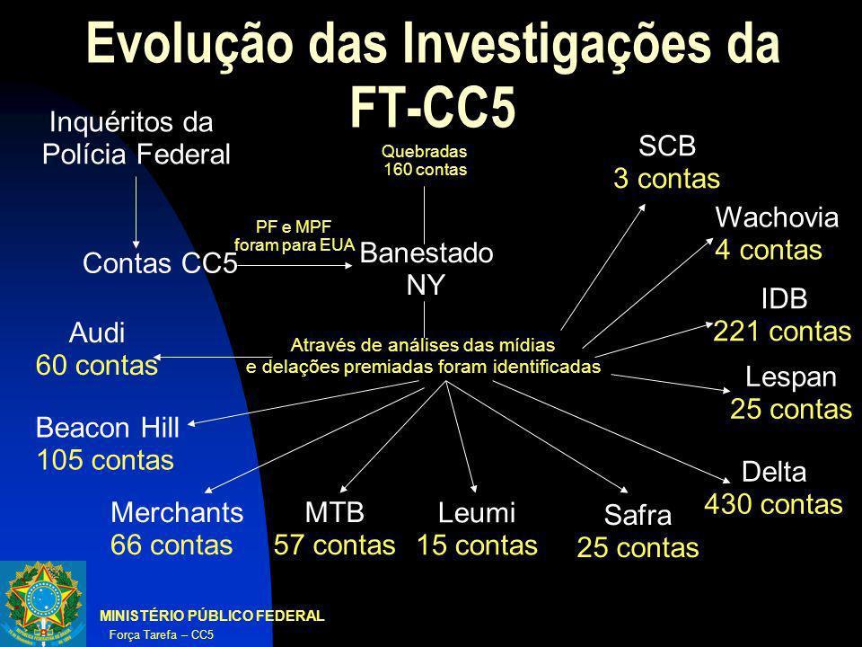 Evolução das Investigações da FT-CC5