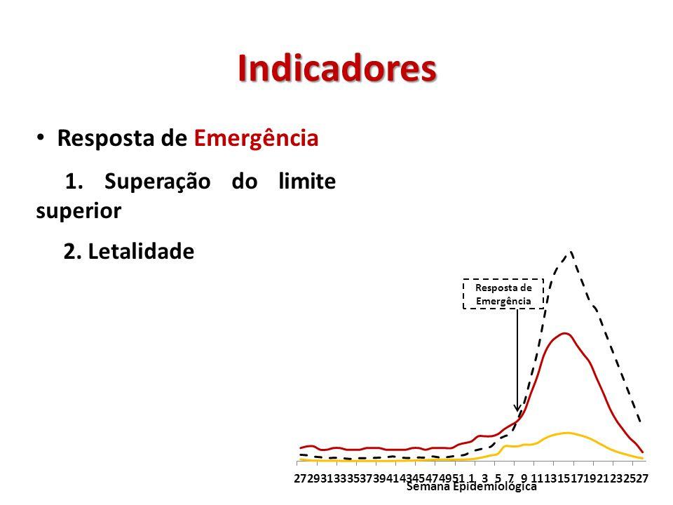 Indicadores Resposta de Emergência 1. Superação do limite superior