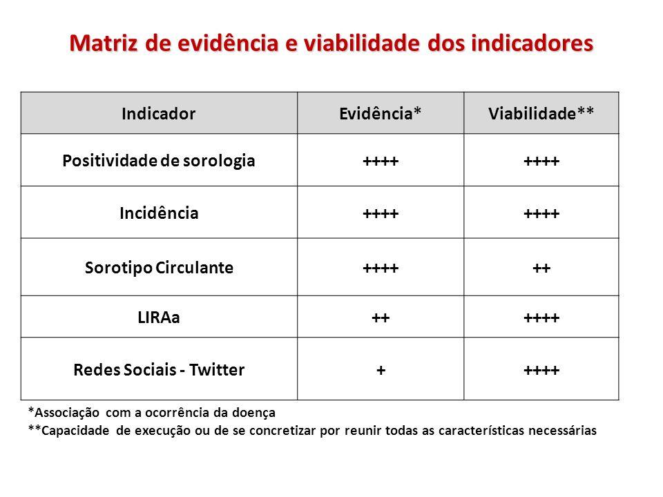 Matriz de evidência e viabilidade dos indicadores